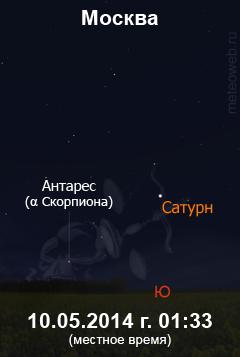 Сатурн в противостоянии с Солнцем. Вид на широте Москвы.