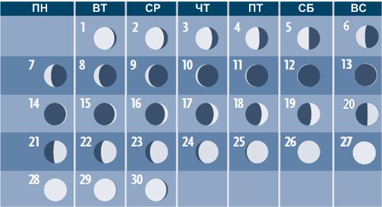 Фазы Луны в сентябре 2015 года