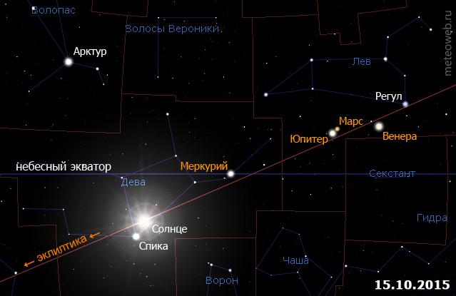 Положение Солнца на небесной сфере 15 октября 2015 г.