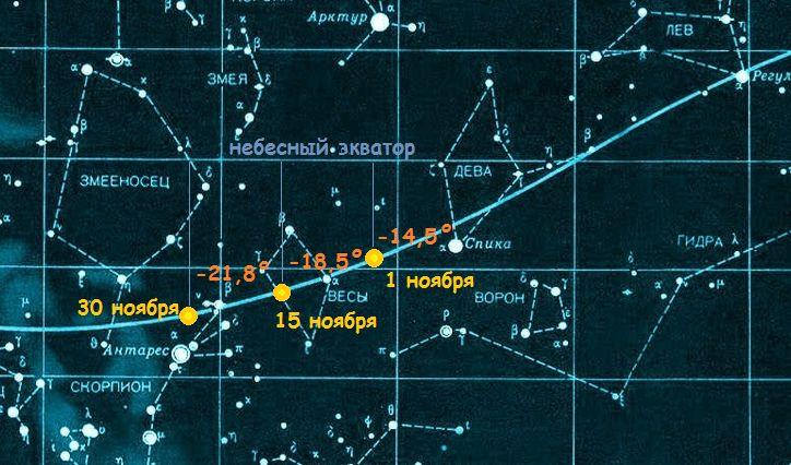 Перемещение Солнца по небесной сфере в ноябре