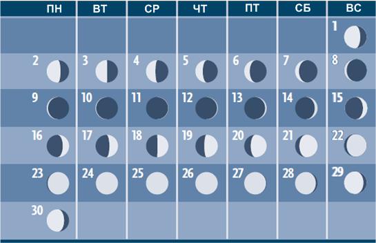 Фазы Луны в ноябре 2015 года