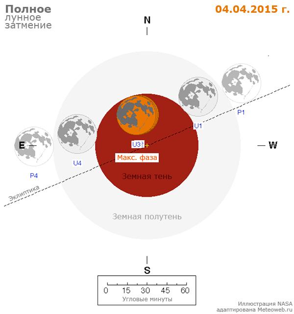 Схема лунного затмения 4 апреля 2015 г.