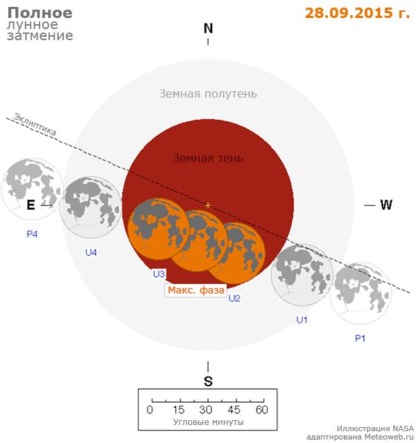 Схема полного лунного затмения 27/28 сентября 2015 г.