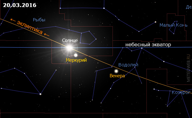 Положение Солнца на небесной сфере 20 марта 2016 г.