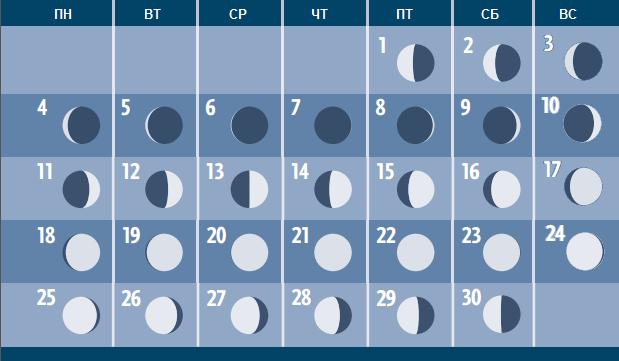 Фазы Луны в апреле 2016 года