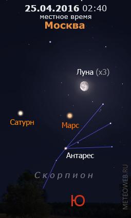 Убывающая Луна, Марс и Сатурн на ночном небе Москвы 25 апреля 2016 г.