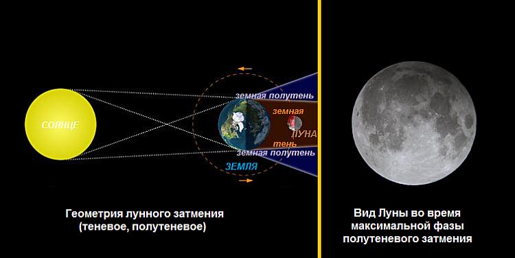 Схема лунного затмения (полутеневое, теневое). Вид Луны во время максимальной фазы теневого затмения