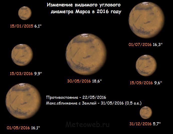 Изменение видимого углового диаметра Марса в 2016 г.