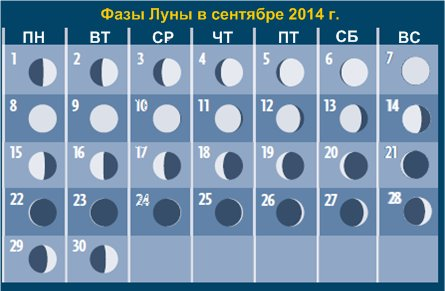 Фазы Луны</a> в сентябре 2014 года