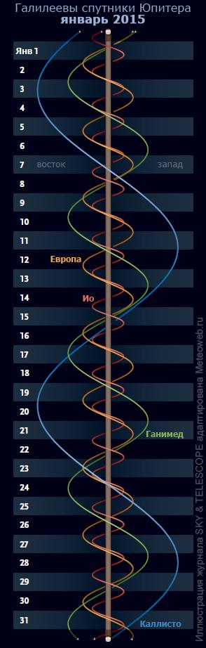 Положение галилеевых спутников Юпитера. Январь 2015 г.