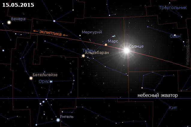 Положение Солнца на небесной сфере 15 мая 2015 года