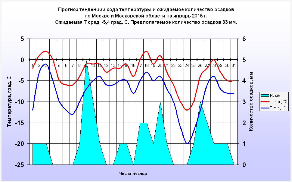 http://www.meteoweb.ru/img/lfc/lfc201501-2.png