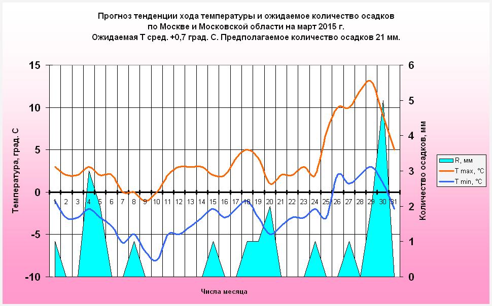 http://www.meteoweb.ru/img/lfc/lfc201503-2.png