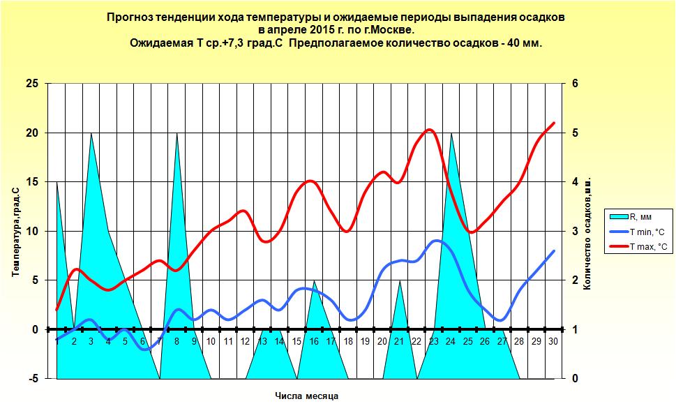 http://www.meteoweb.ru/img/lfc/lfc201504-3.png