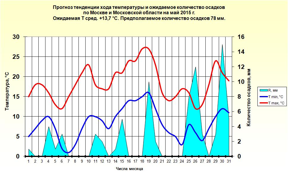 http://www.meteoweb.ru/img/lfc/lfc201505-3.png