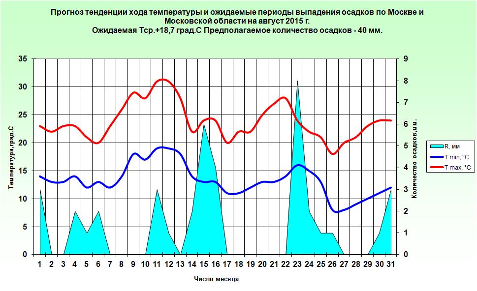 http://www.meteoweb.ru/img/lfc/lfc201508-3.png