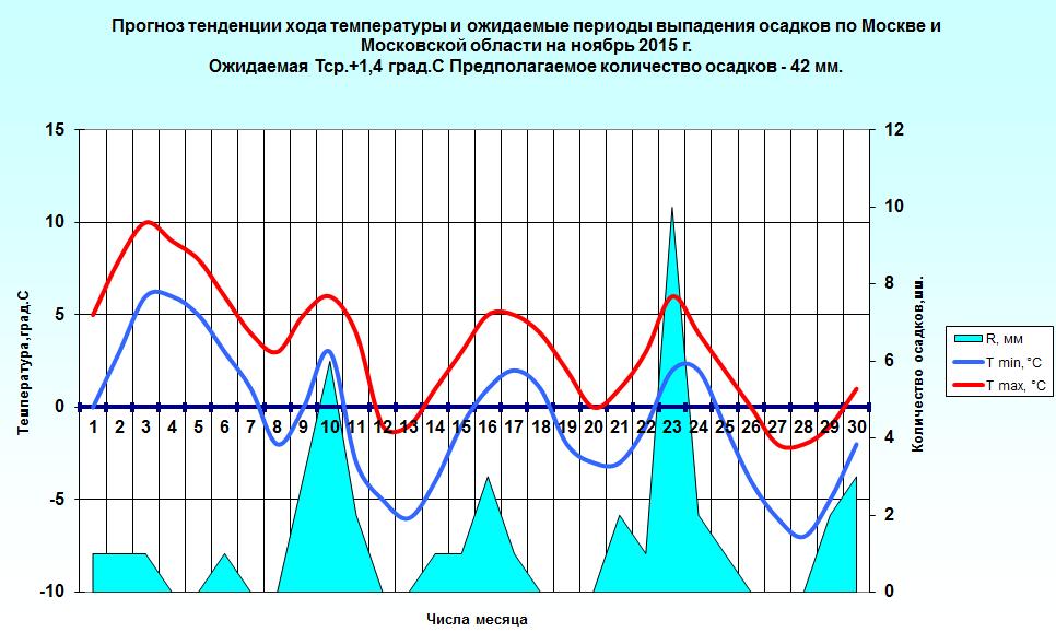 http://www.meteoweb.ru/img/lfc/lfc201511-2.png