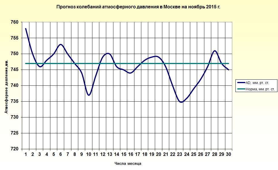 http://www.meteoweb.ru/img/lfc/lfc201511-3.png