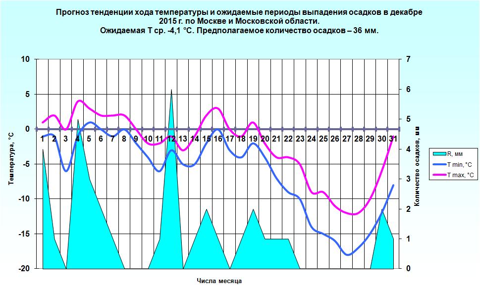 http://www.meteoweb.ru/img/lfc/lfc201512-3.png
