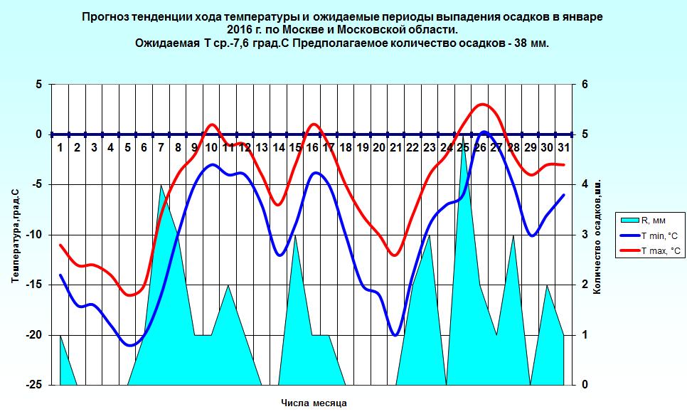 http://www.meteoweb.ru/img/lfc/lfc201601-2.png
