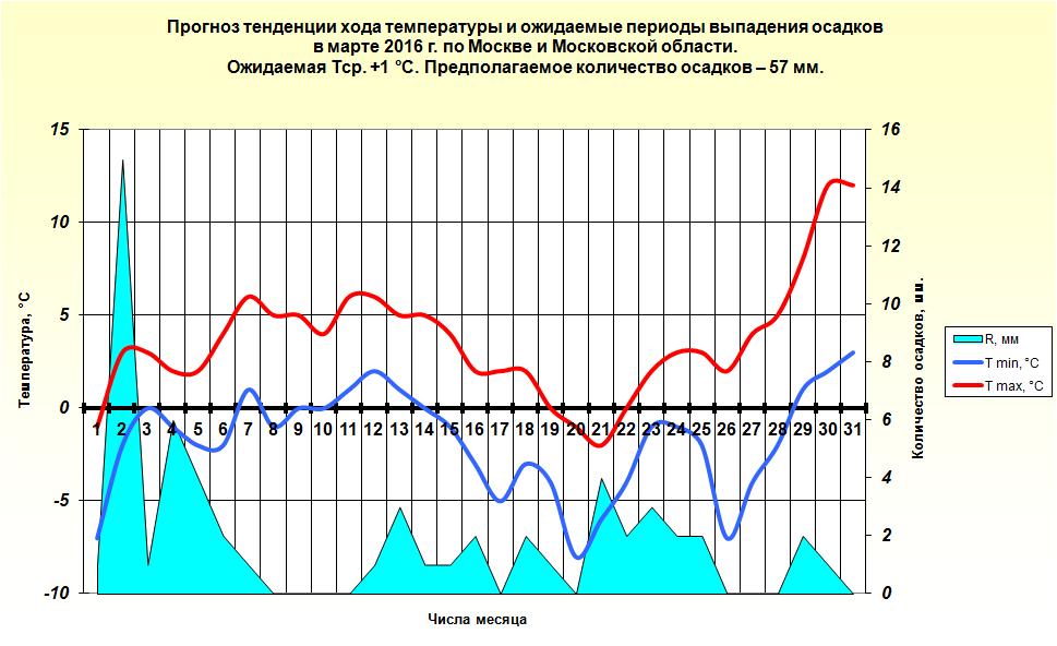 http://www.meteoweb.ru/img/lfc/lfc201603-3.png