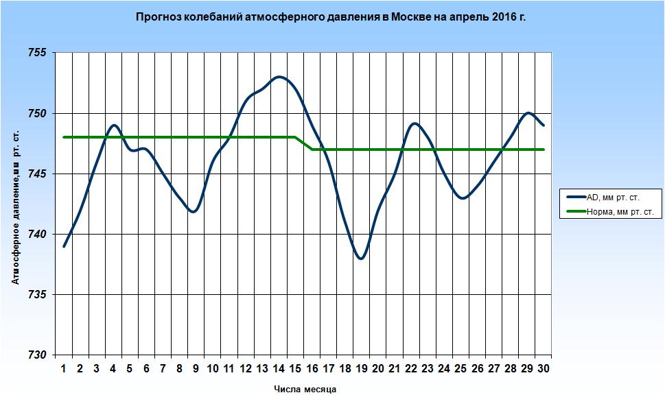 http://www.meteoweb.ru/img/lfc/lfc201604-2.png