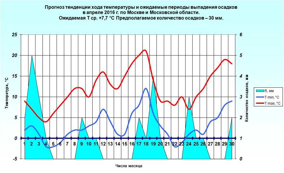 http://www.meteoweb.ru/img/lfc/lfc201604-3.png