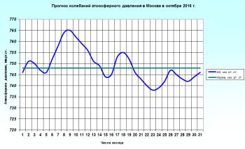 Прогноз погоды в москве на август 2016 от гидрометцентра