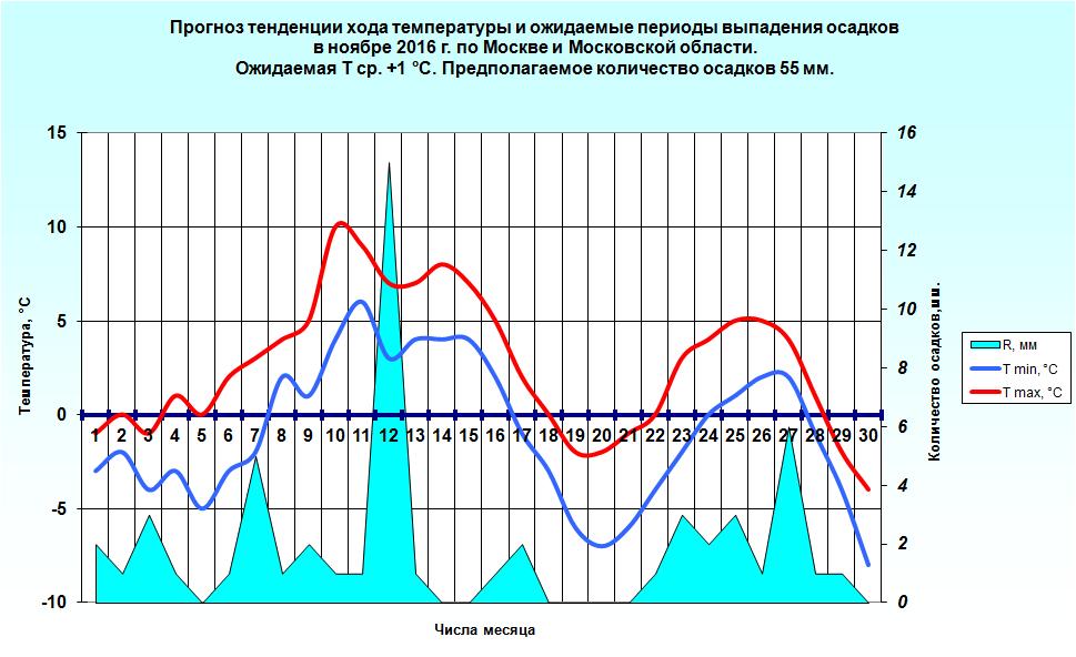 http://www.meteoweb.ru/img/lfc/lfc201611-2.png