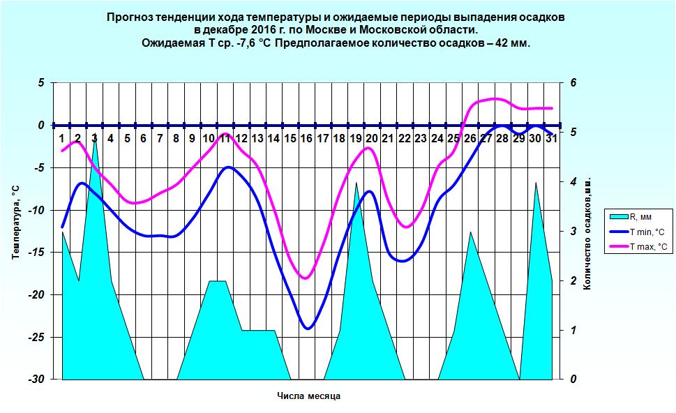 http://www.meteoweb.ru/img/lfc/lfc201612-3.png