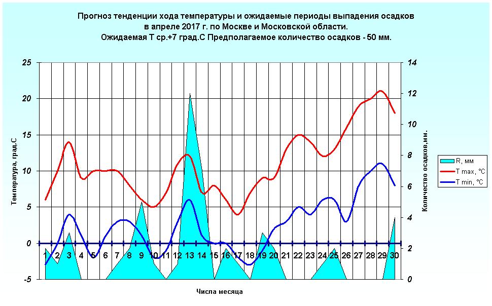 http://www.meteoweb.ru/img/lfc/lfc201704-2.png