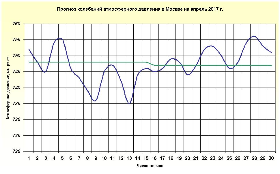 http://www.meteoweb.ru/img/lfc/lfc201704-3.png