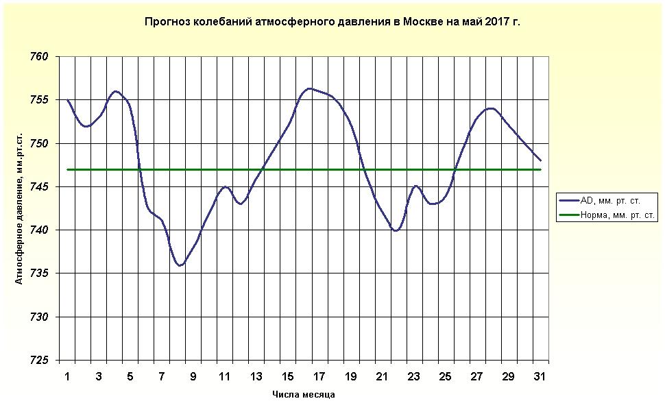 http://www.meteoweb.ru/img/lfc/lfc201705-3.png