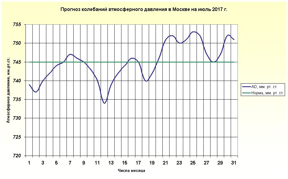 http://www.meteoweb.ru/img/lfc/lfc201707-3.png
