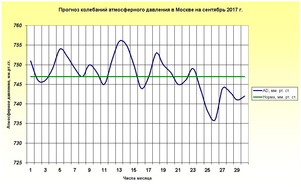 http://www.meteoweb.ru/img/lfc/lfc201709-2.png