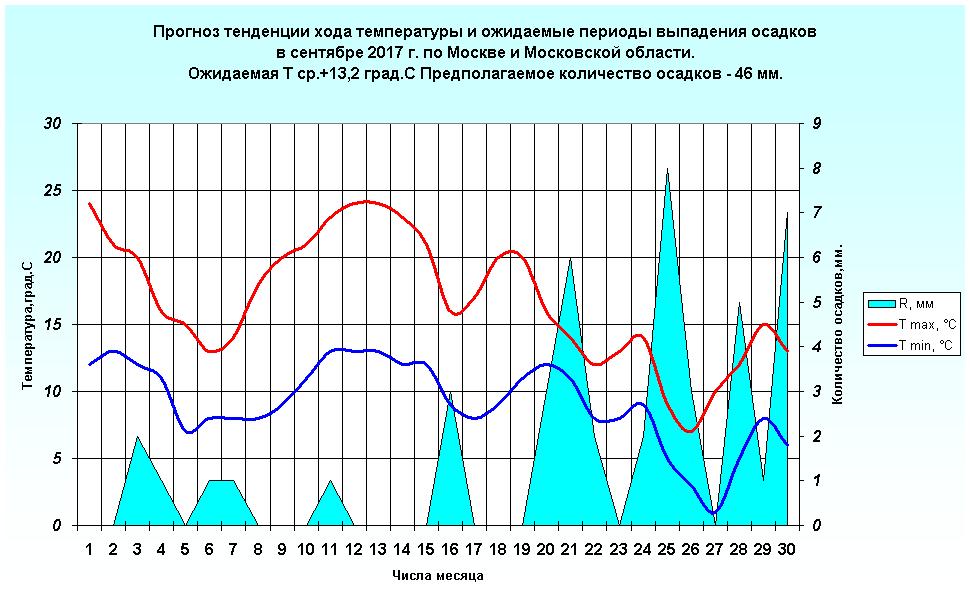 http://www.meteoweb.ru/img/lfc/lfc201709-3.png