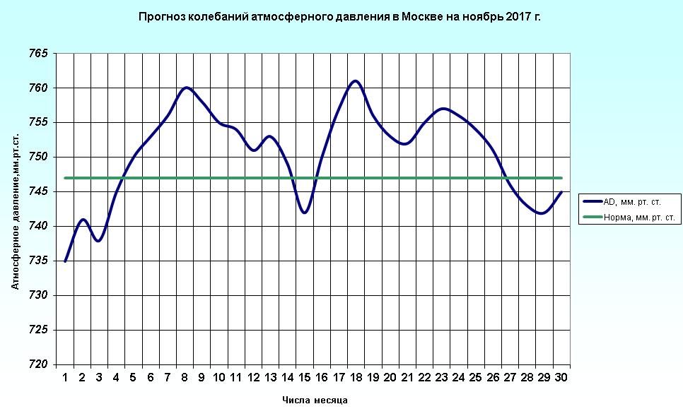 http://meteoweb.ru/img/lfc/lfc201711-2.png