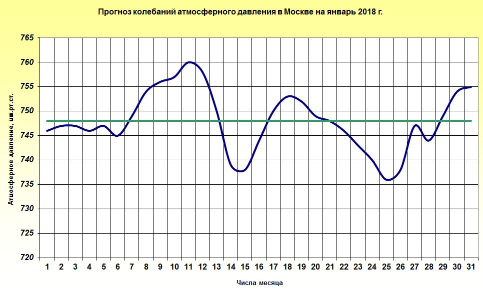 http://www.meteoweb.ru/img/lfc/lfc201801-3.png