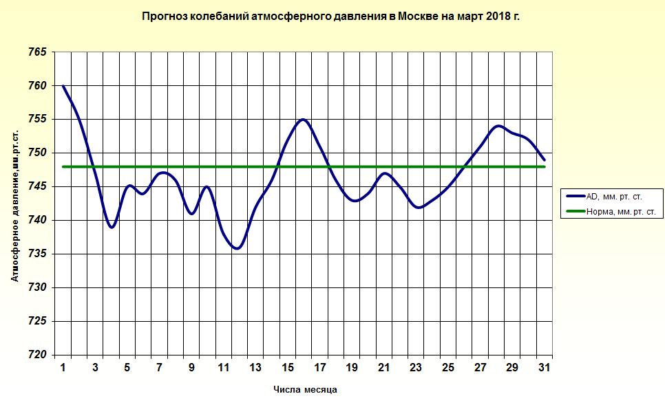 http://www.meteoweb.ru/img/lfc/lfc201803-3.png