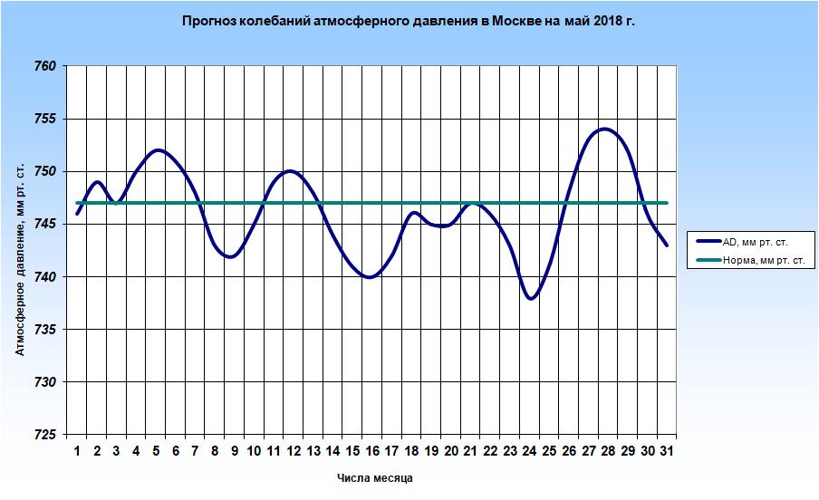 http://www.meteoweb.ru/img/lfc/lfc201805-2.png