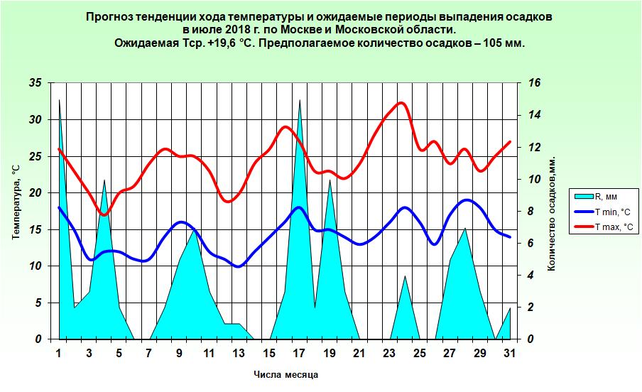 http://www.meteoweb.ru/img/lfc/lfc201807-3.png