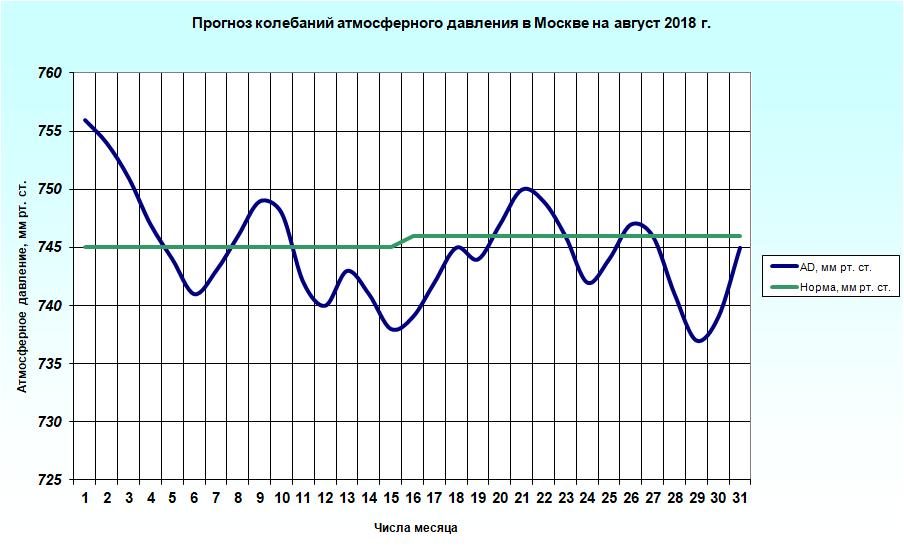 http://meteoweb.ru/img/lfc/lfc201808-2.png
