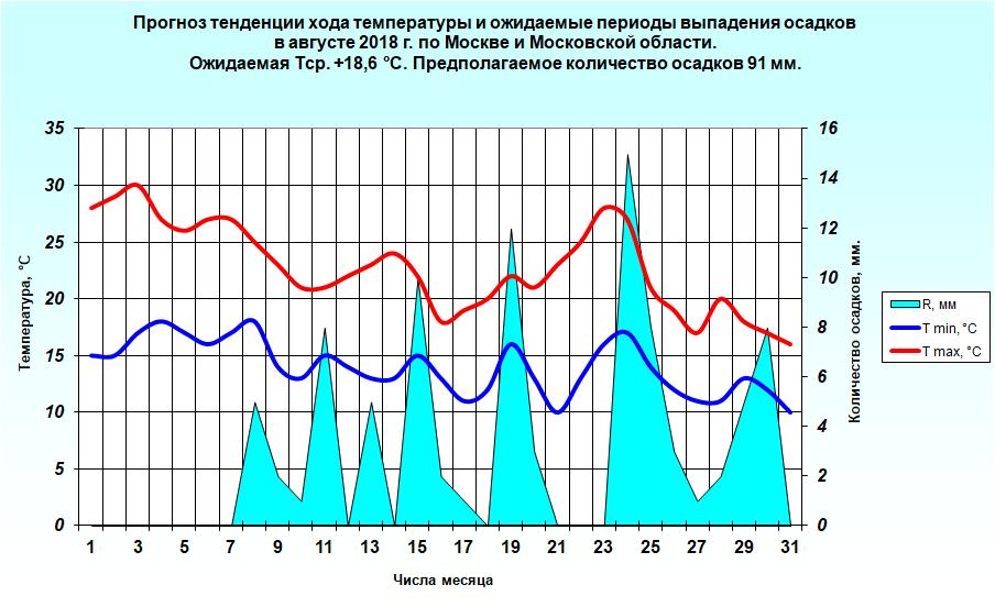 http://meteoweb.ru/img/lfc/lfc201808-3.png