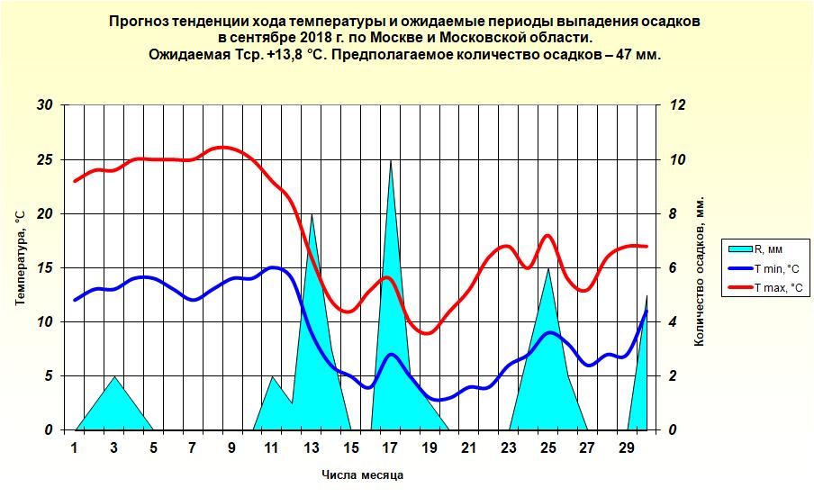 http://meteoweb.ru/img/lfc/lfc201809-3.png