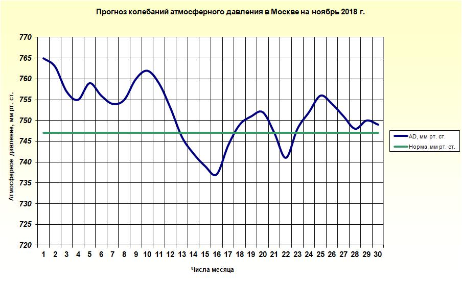 http://meteoweb.ru/img/lfc/lfc201811-2.png