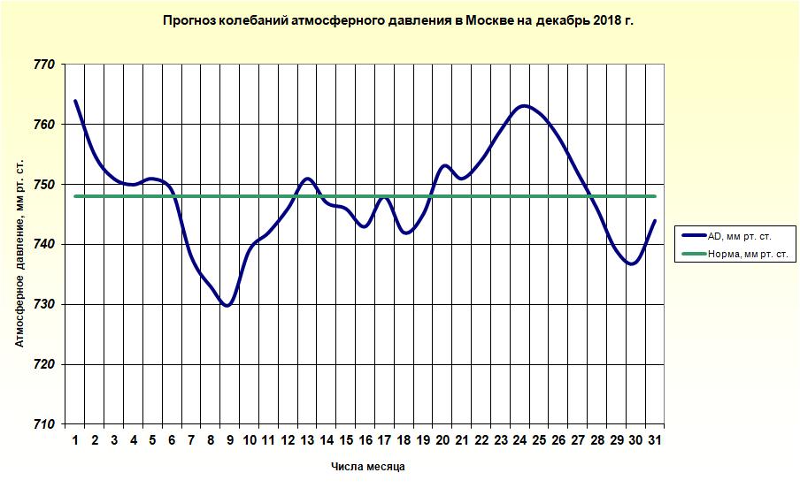 http://meteoweb.ru/img/lfc/lfc201812-2.png