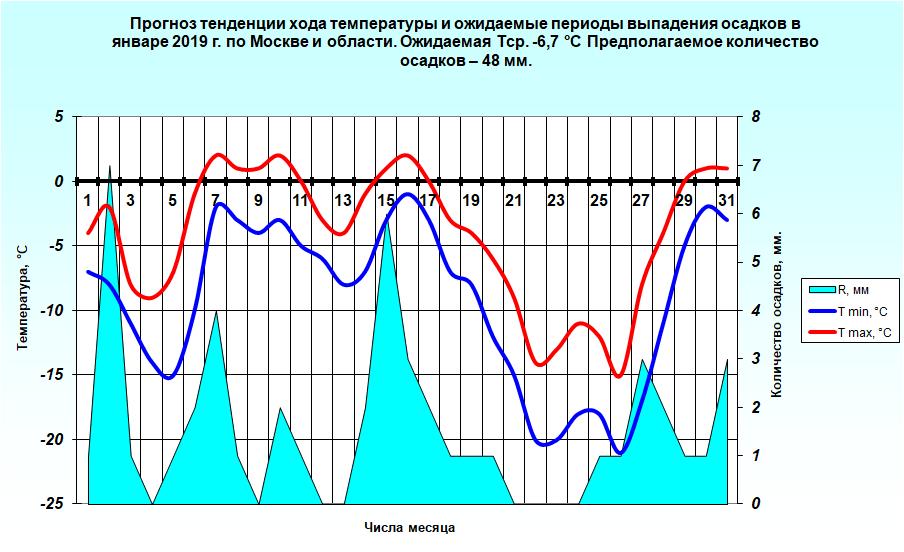 http://meteoweb.ru/img/lfc/lfc201901-3.png