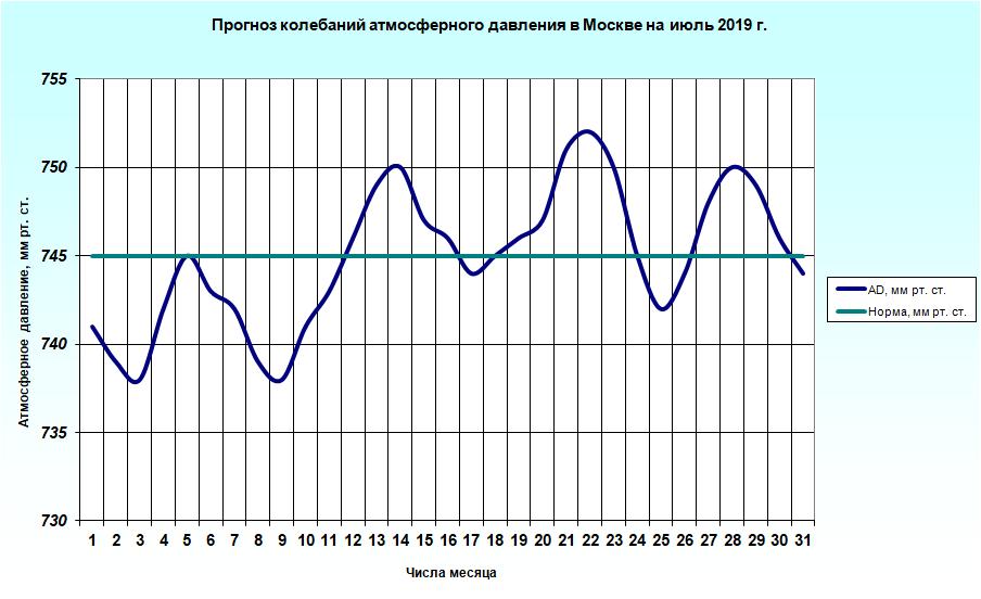 http://meteoweb.ru/img/lfc/lfc201907-2.png