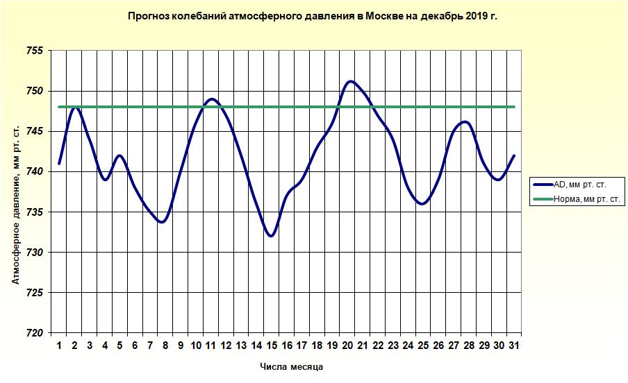 http://meteoweb.ru/img/lfc/lfc201912-2.png