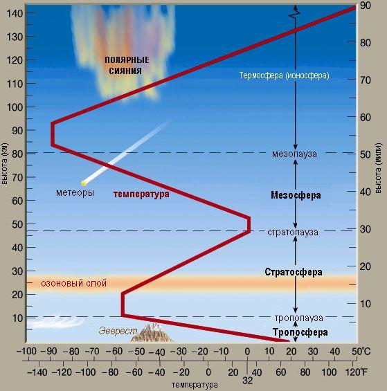 Атмосфера – это газовая